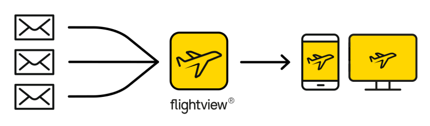 Automatically process your email itineraries and see them in flightview